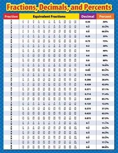 X CTP 4330 FRACTIONS DECIMALS AND PERCENTS CHART