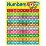 T 38336 NUMBERS 1-100 (HAPPY HOUND) CHART