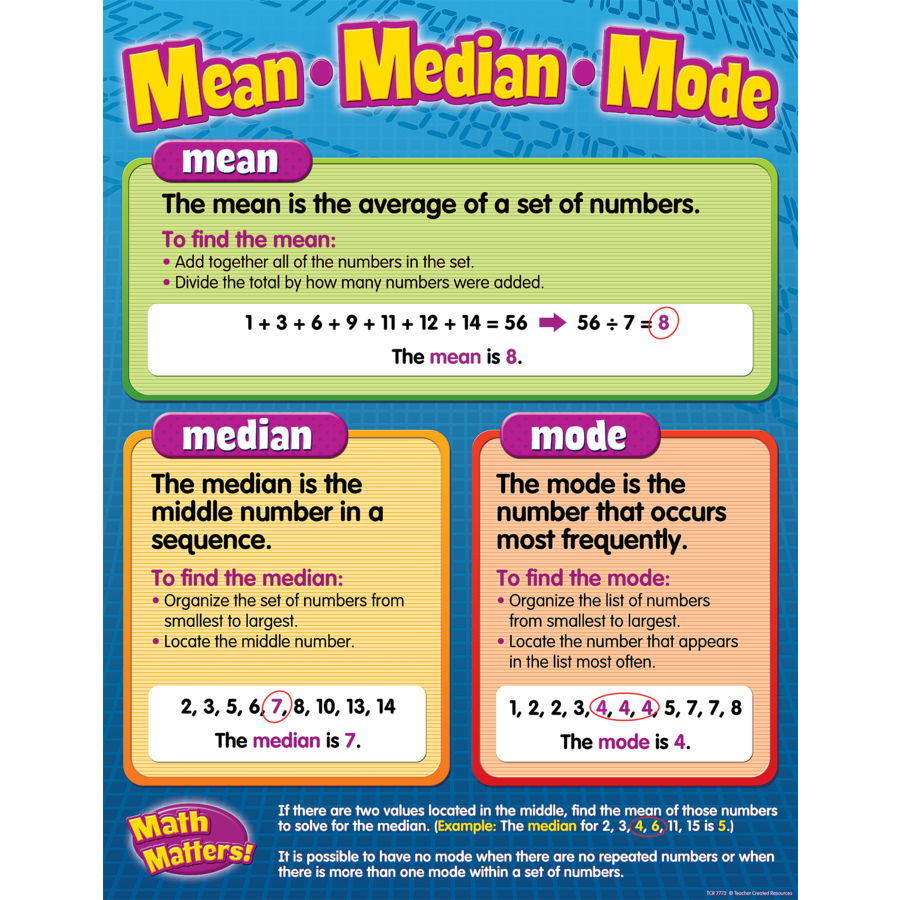 X TCR 7773 MEAN/MEDIAN/MODE CHART