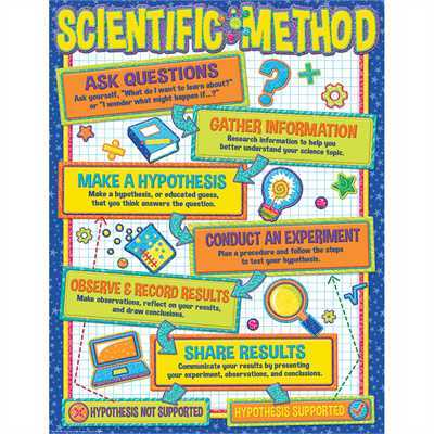 EU 837254 COLOR MY WORLD SCIENTIFIC METHOD CHART