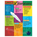 X T 38044 GENRES OF LITERATURE CHART